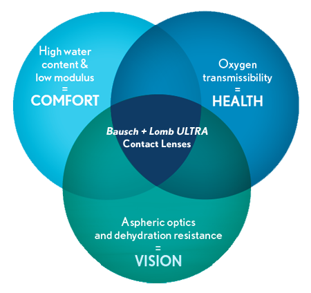 Bausch Lomb ULTRA contact lenses with MoistureSeal technology provide.